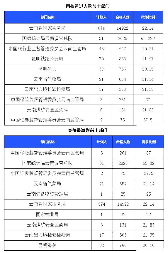 2016国考云南审核人数最多部门22日