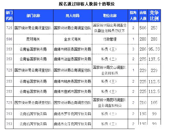2016国考云南报名人数最多的职位22日