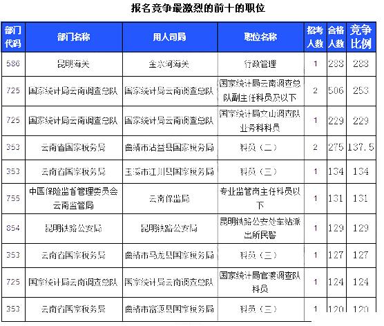 2016国考云南竞争最激烈职位22日