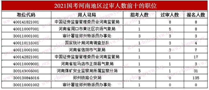 过审人数最多的前十个职位