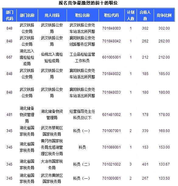 2016国考湖北竞争最激烈职位前十22日