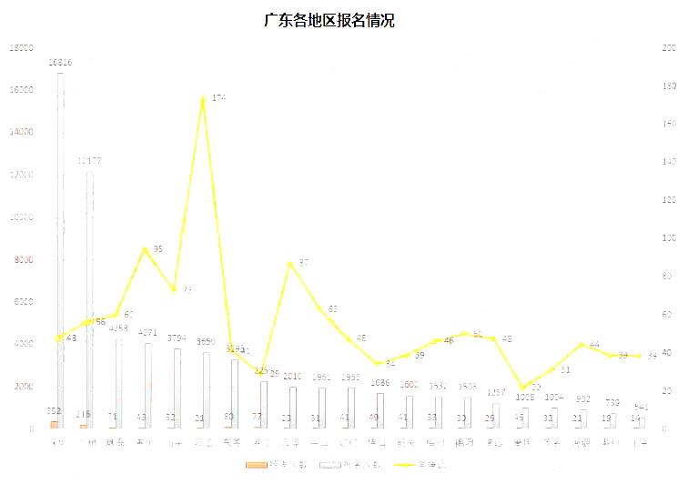 2019人口数量_一、2019甘肃国考报名人数统计: 各职位报名人数分析-2019国考甘