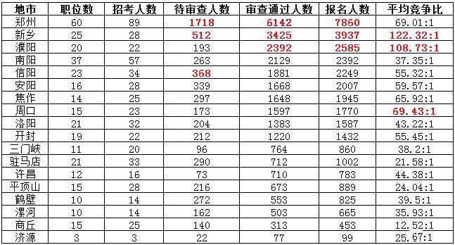 新乡人口数量_新乡人口减少43万 第七次全国人口普查数据公布