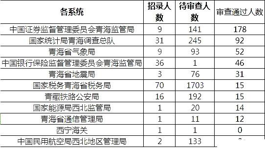 青海数据1