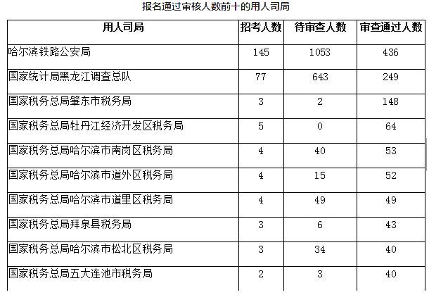 黑龙江数据4