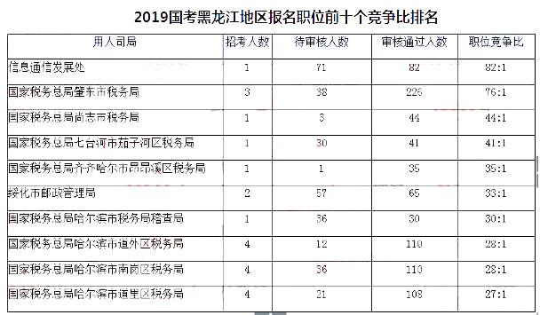 黑龙江数据2