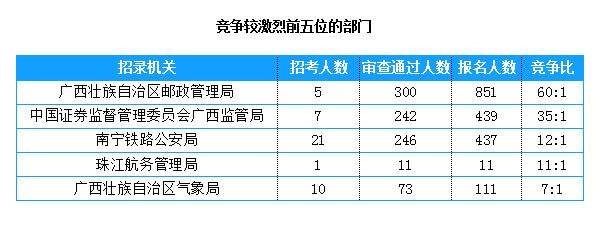 广西数据2