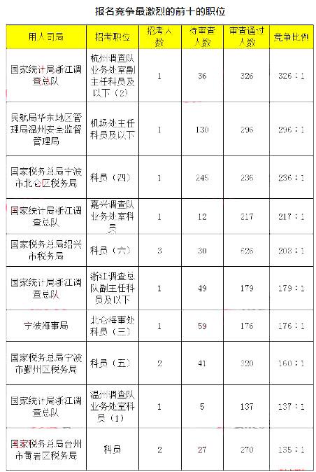 浙江数据3