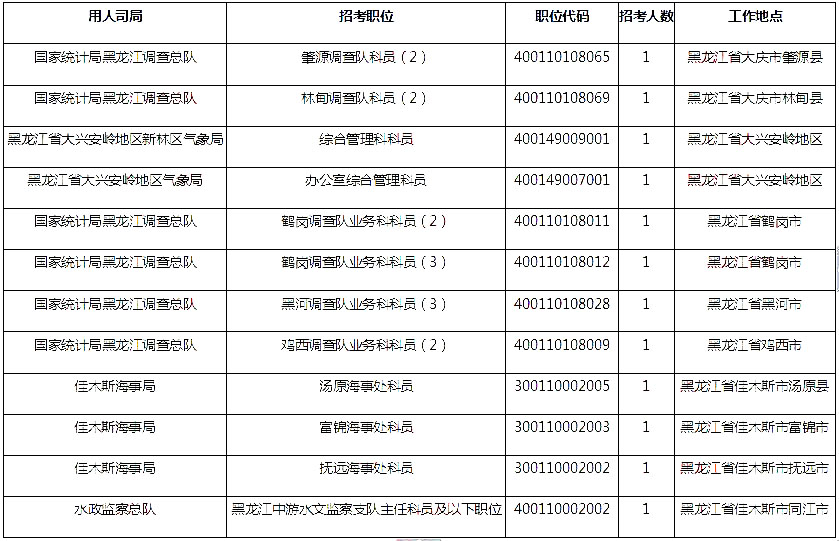 黑龙江数据3