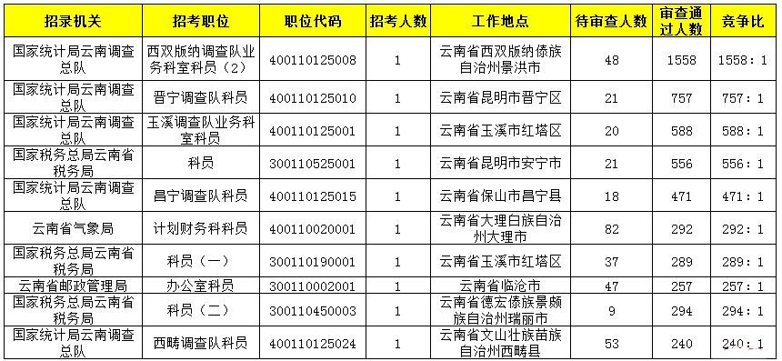 云南数据2