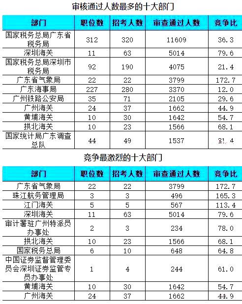 广东数据1