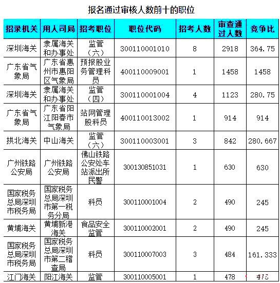 广东数据2