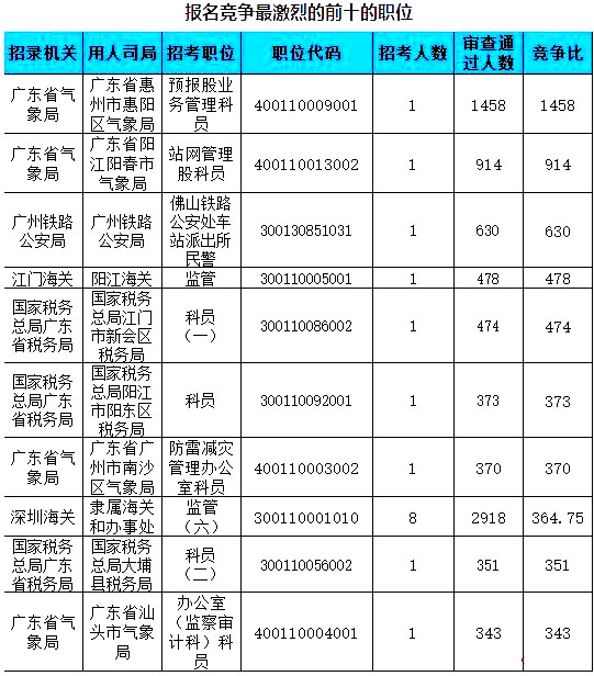 广东数据3