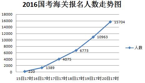 2016年国考海关报名走势图
