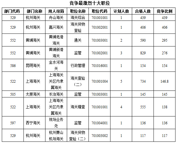 2016年国考海关竞争最激烈职位前十