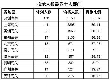 2016年海关招考人数最多部门