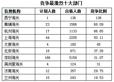 2016年海关竞争最激烈的十大部门