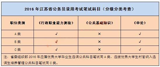 2016年江苏公务员考试公告解读1
