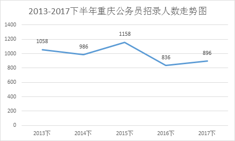 近年来重庆公务员考试下半年招考趋势