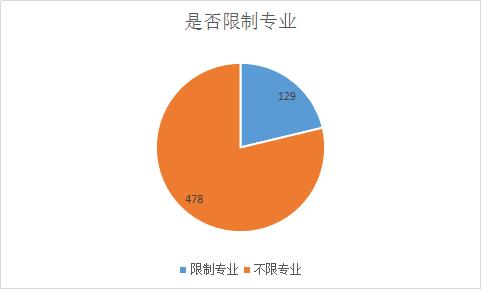 2017下半年重庆公务员考试专业要求情况
