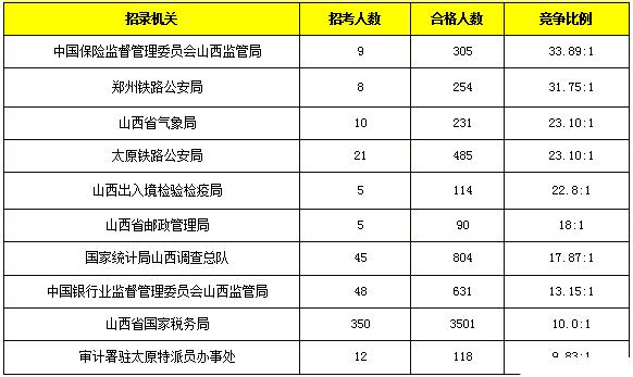 中国人口数量变化图_山西人口数量