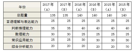 2015—2017年上海公务员行测试卷题型题量分析