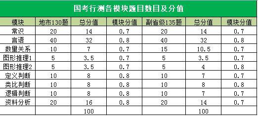 国考行测各模块题目数目及分值