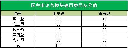 国考申论题目分值分配表