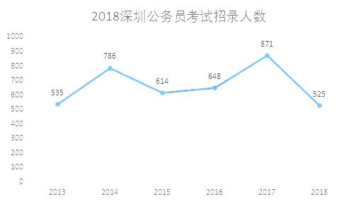 2018年深圳公务员考试报考人数