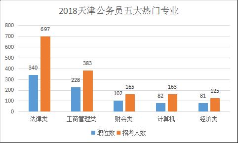 2018天津公务员考试热门专业