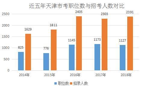 近五年天津公务员考试招考情况