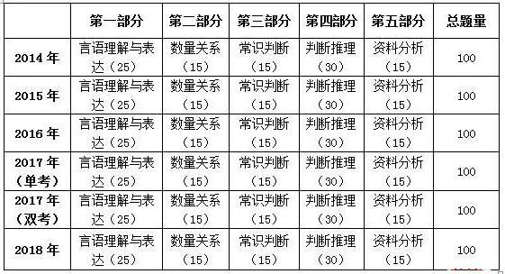 2014-2018年广州市考题型题量分布表