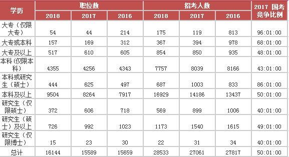2016-2018国考学历要求