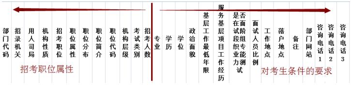 国考职位表属性