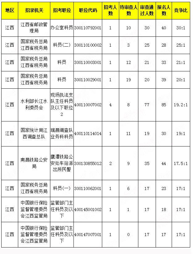 国考江西报名人数最多的十大招录机关