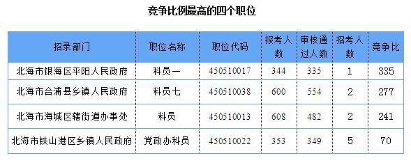 河池公务员考试报名_2019广西北海公务员报名人数查询:最高竞争比达335:1(截至3.20 ...