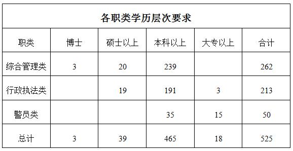 2018年深圳公务员考试学历要求