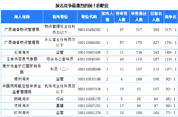 竞争比例最高的职位为广西储备物资管理局物资管理处主任科员及以