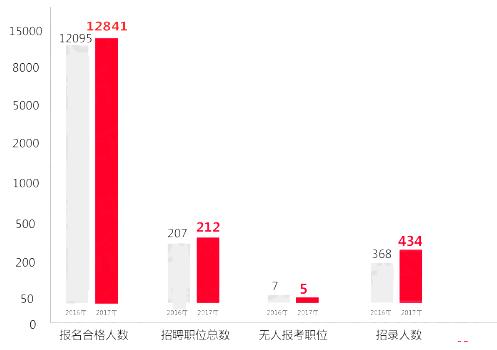 天津人口中的姐姐_天津人口数量2018