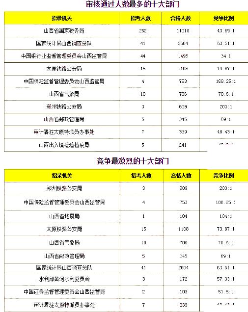 内蒙古人口统计_山西省人口统计