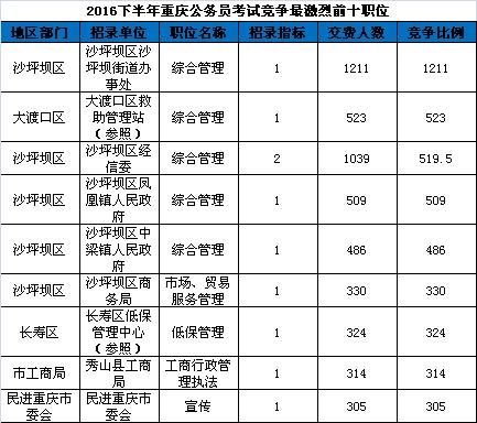 2016下半年重庆公务员考试竞争最激烈的前十职位