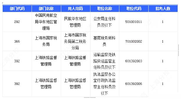 国考上海无人报考职位