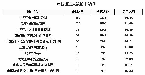 2016黑龙江国考报名人数最多部门