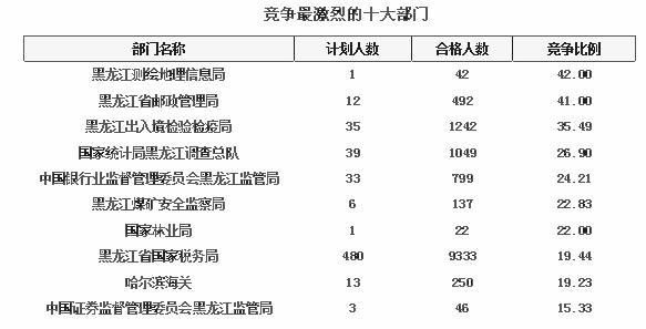 2016国考黑龙江竞争最激烈部门