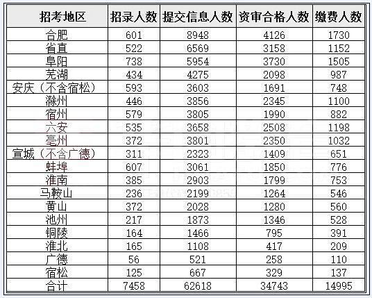 2016年安徽公务员报名第4天 竞争比最高达721:1
