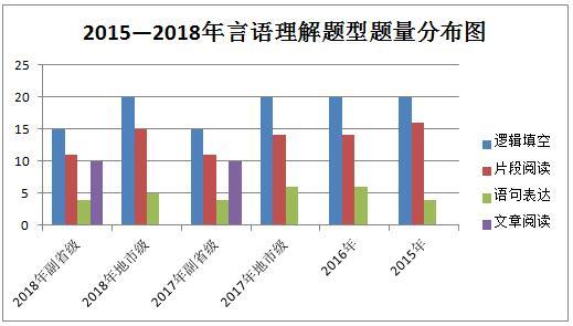 2015-2018言语理解题型题量分布