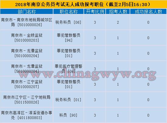 2018南京公务员考试无人报考职位