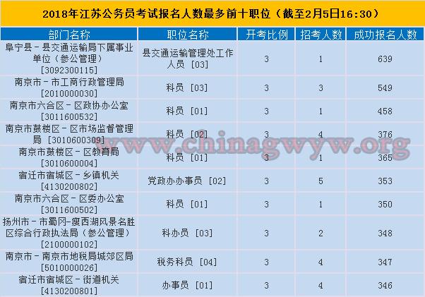 2018江苏公务员考试报名人数最多前十职位