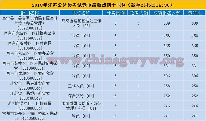 2018江苏公务员考试竞争最激烈前十职位