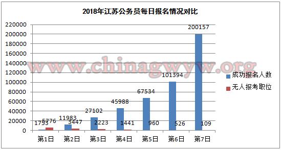 2018江苏公务员考试每日报名情况对比